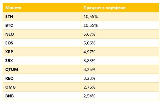 таблица распределения активов